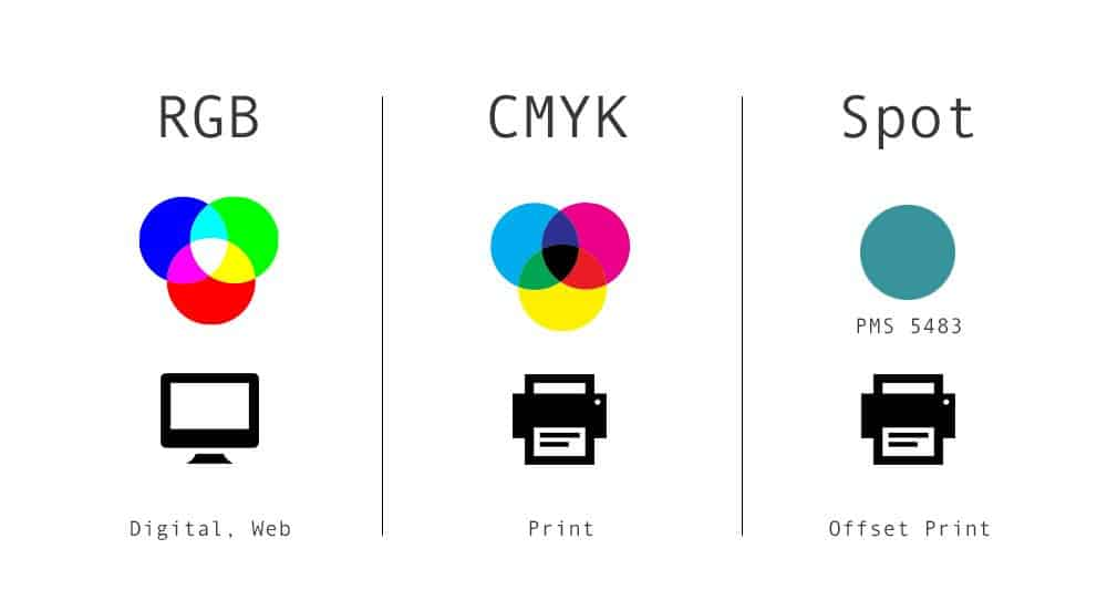 Colours Explained RGB CMYK And Pantone